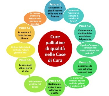 Cure palliative